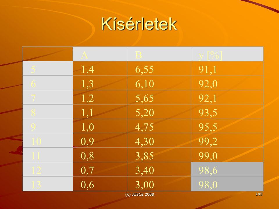 Kísérletek A. B. y [%] 5. 1,4. 6,55. 91,1. 6. 1,3. 6,10. 92,0. 7. 1,2. 5,65. 92,1.